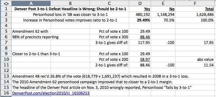 Spreadsheet showing Denver Post ratio error